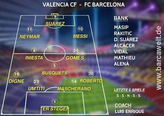Aufstellung gegen Valencia CF