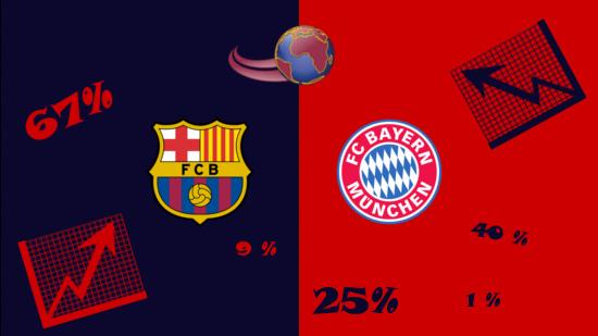 barcelona bayern statistik