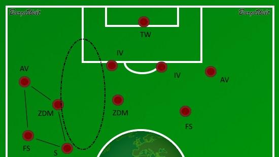 Verteidigung Atlético Viererblock