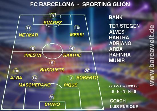 FC Barcelona Sporting Gijon 23.04.2016 Aufstellung