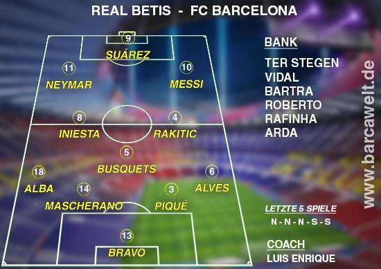 Real Betis gegen FC Barcelona Aufstellung