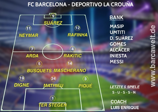 FC Barcelona gegen Deportivo La Coruna Aufstellung 15.10.2016