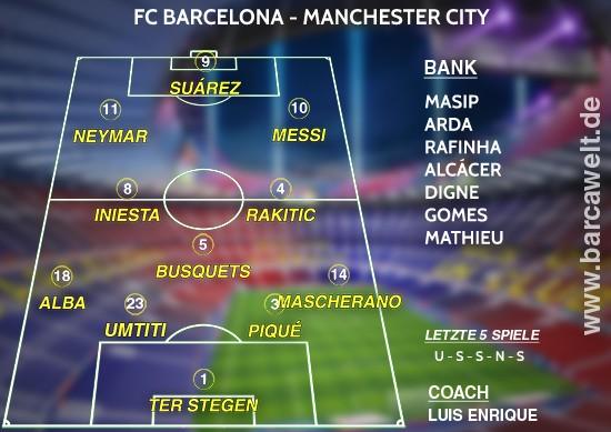 FC Barcelona gegen Manchester City Aufstellung 19.10.2016