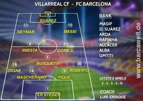 Villarreal CF gegen FC Barcelona Aufstellung 20.01.2016