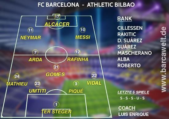 FC Barcelona Athletic Bilbao 04.02.2017 Aufstellung