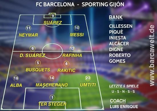 FC Barcelona Sporting Gijón 01.03.2017 Aufstellung