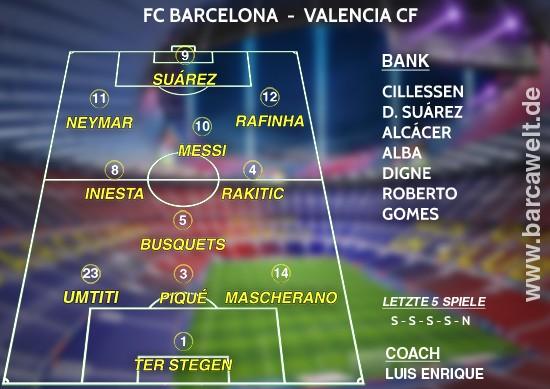 FC Barcelona Valencia CF 19.03.2017 Aufstellung