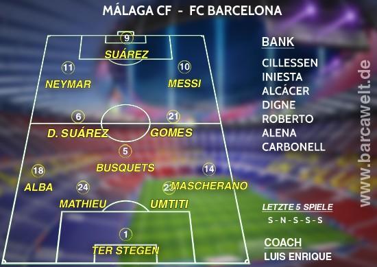 Málaga CF FC Barcelona 08.04.2017 Aufstellung