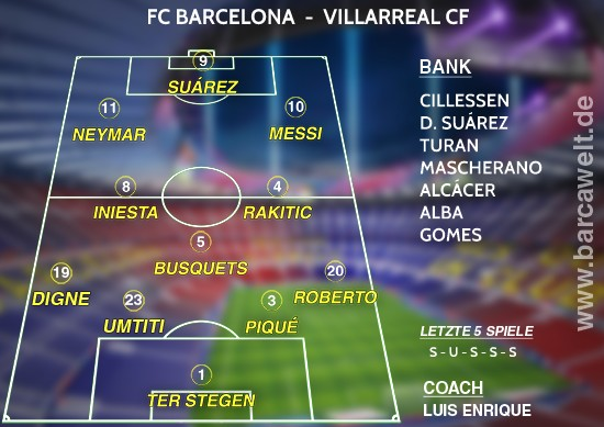 FC Barcelona Villarreal CF 06.05.2017 Aufstellung