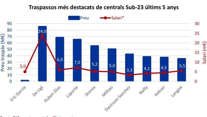 Grafik U 23 Innenverteidiger Marktvergleich